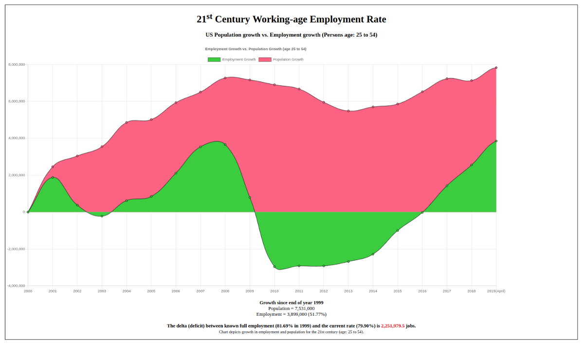 Employment Situation 25 to 54